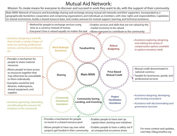 the Mutual Aid Network in Madison, Wisconsin